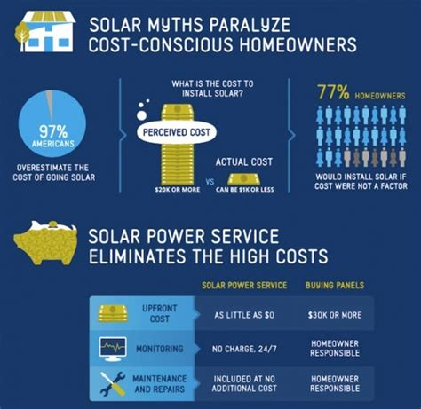 going solar cost cost roofing orlando fl roof replacement roof leak repairs call tim 407 383 9118