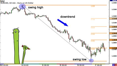 candlestick pattern babypips how to use fibonacci retracement with candlesticks