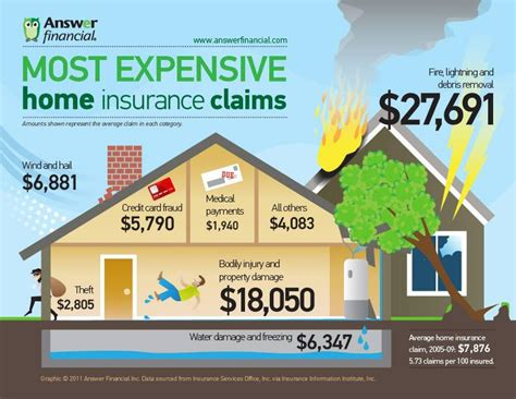 insurance of house most expensive home insurance claims infographic insurance center