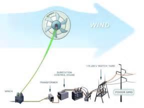 Fuel System Gif Solar Energy Transformation Diagram Nuclear Energy Power