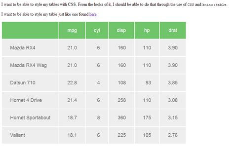 Center Table Css by R Knitr Style Table With Css Stack Overflow