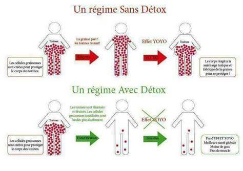 Faire Une Detox by Pourquoi Une Detox Modere Marketing De