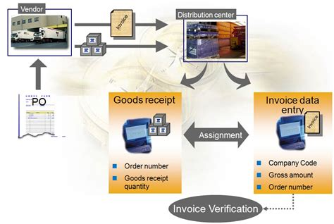basic invoice verification procedure in sap mm invoice verification against purchase order sap simple docs
