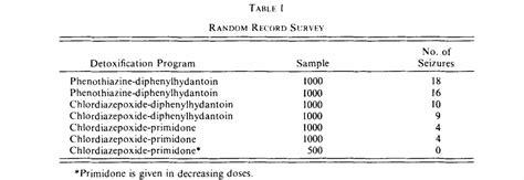Benzodiazepine Detox Phenobarbital by Phenobarbital Monotherapy For Withdrawal