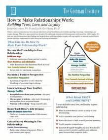 John Gottman Sound Relationship House