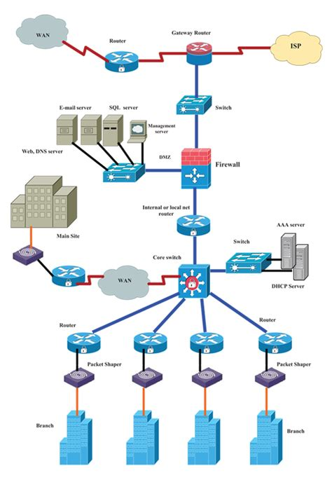 home network design best practices home review co network design management with network design building a