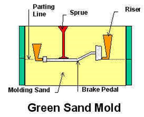 pattern definition casting sand mold