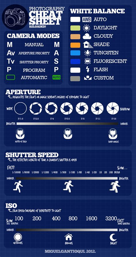 photography setting chart the ultimate photography cheat sheet every photography