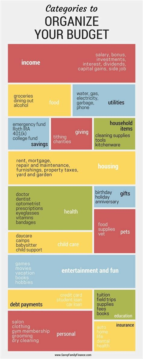 Personal Budgeting Categories 342 Best Personal Finance Tips Images On
