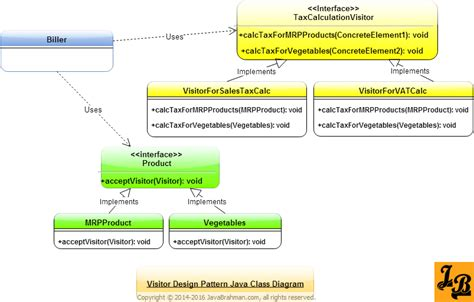 visitor pattern c explained visitor design pattern in java javabrahman