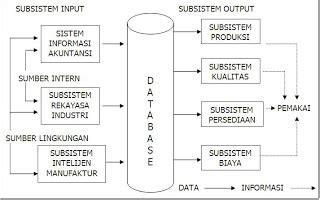 Rekayasa Sistem Manufaktur al fachzie sistem informasi manajemen