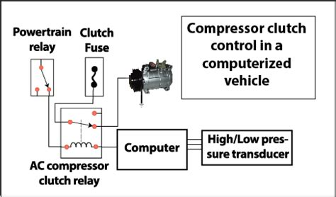 car ac compressor clutch ricks free auto repair advice