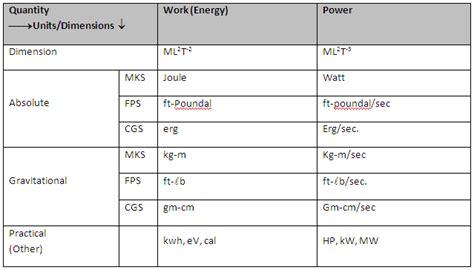 work power energy homework help physics assignment help