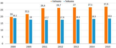 Kfz Versicherung Vergleich Vollkasko Teilkasko by Teilkasko Versicherung Kfz Teilkasko Tarife Vergleichen
