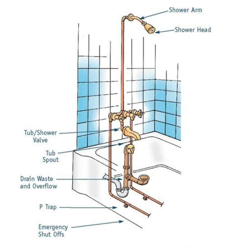 diagram of bathtub drain system bathtub drain trap luxury 7 bathtub plumbing installation