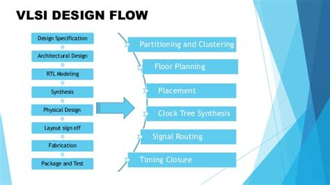 layout in vlsi design low power vlsi design