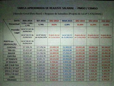aumento de salario militares maro 2016 mg aumento salarial pmmg newhairstylesformen2014 com