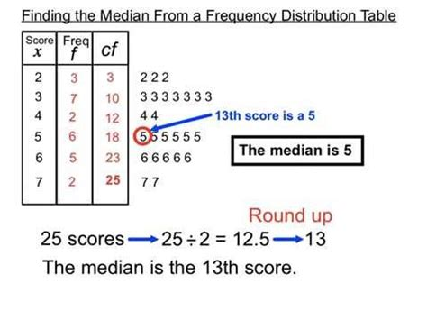 find a table finding the median from a frequency distribution table