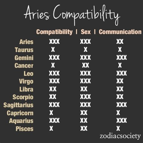 aries compatibility chart aries through and through