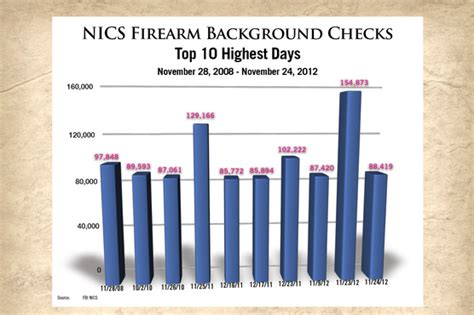 Nics Background Check Phone Number Background Checks Criminal Record Reports Employment Criminal Background
