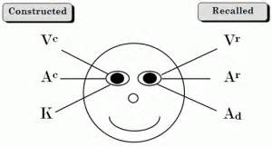 nlp patterns persuasion so it appears the eyes don t really have it after all