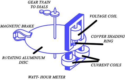 principle of induction type energy meter principle of induction type energy meter 28 images induction type energy meter nptel 28