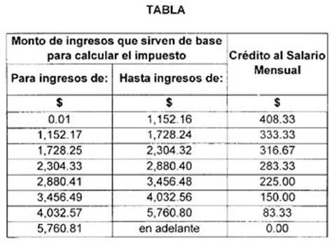 tabla de impuesto art 113 tabla articulo 113 de la ley de impuesto sobre la renta