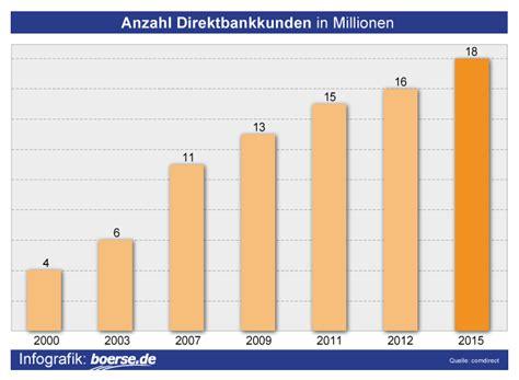 direkt banken kunden direktbanken deutschland