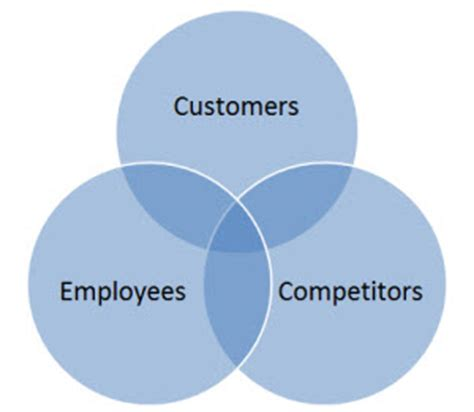 sle of a venn diagram what to do on a branch visit
