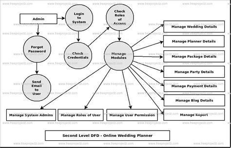 Online Wedding Planner Dataflow Diagram (DFD) FreeProjectz