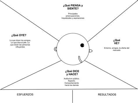 empathy map template word innotools empathy map poster ledelse
