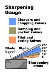 knife angle chart  type  knife blade