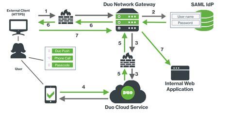 network diagram app duo network gateway duo security