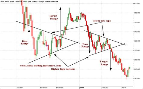 triangle pattern in technical analysis trading patterns technical analysis