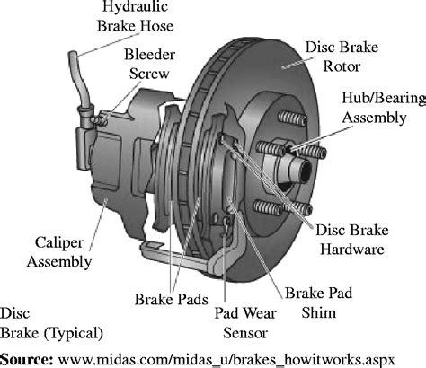 disc vs drum brakes grumpys performance garage