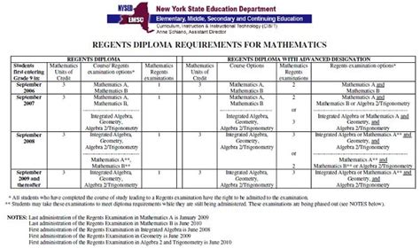 Geometry Regents Outline by Essay Research The College Board Nys Critical Lens Essay Format Learning Lab Tips On