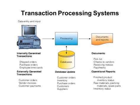 Application Processing System Ppt Transaction Processing System Tps Ppt