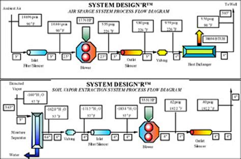 design of the environment for computer system integrity engineering environmental services