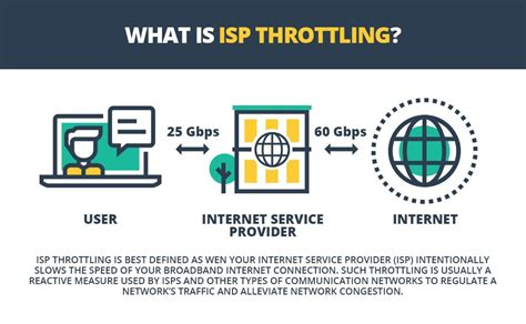 stop throttling how to speed up your internet and avoid how to stop isp throttling pixel privacy