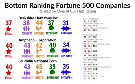 fortune 500 companies list csr how fortune 500 companies measure up justmeans