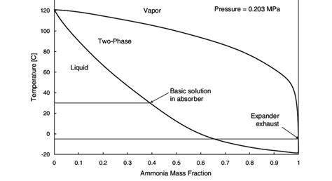 equilibrium phase diagram explained fig 2 ammonia water phase equilibrium diagram 18