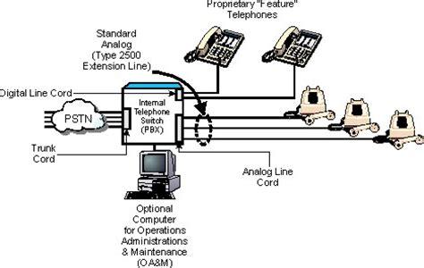 pbx diagram opinions on branch exchange