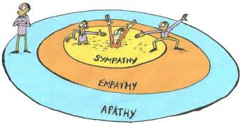 Examples of empathy vs sympathy http www pic2fly com examples of