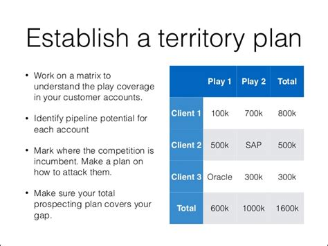 sales territory business plan template how to plan your sales territory