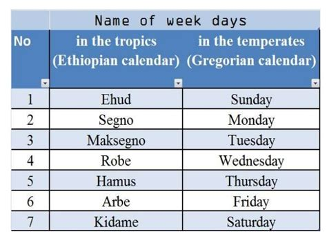 different days of week name of week days of the tropics are different from the