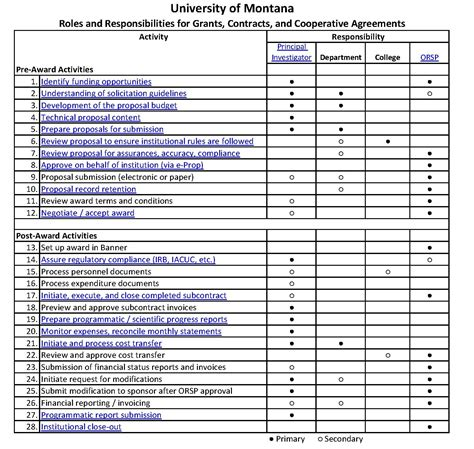 Responsibilities Of The Principal Investigator Research And Sponsored Programs University Of Project Management Grid Template
