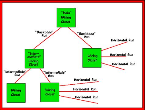 tree system of house wiring structured cabling systems