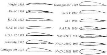 airfoil history