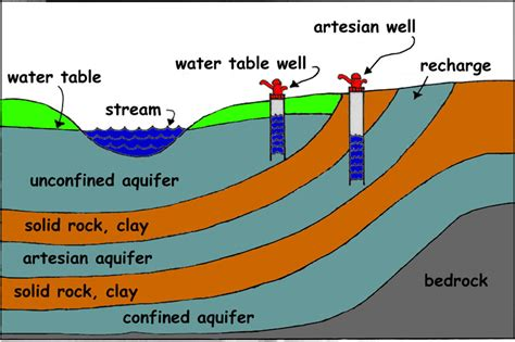 artesian well diagram mjewell licensed for non commercial use only fresh