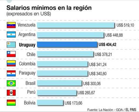 cuanto es un salario minimo en uruguay en 2016 top salario m 237 nimo en sudamerica info taringa